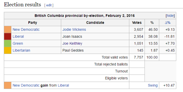 Coquitlam-Burke Mountain By-Election 2016