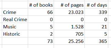 My time spent reading in 2017...