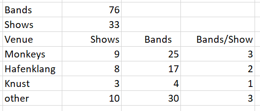 My attendance to shows in 2017...